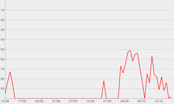 Chart progress graph for Mama (feat. Sting)