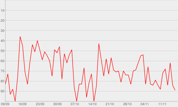 Chart progress graph for Lemonade (feat. Don Toliver & NAV)