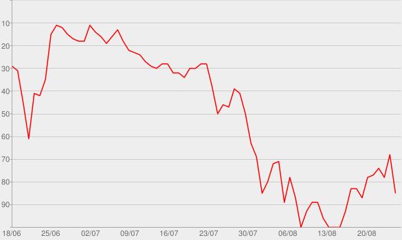 Chart progress graph for Spectacular Failures