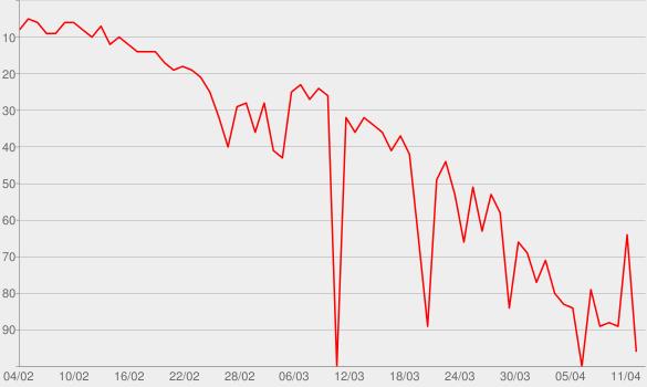 Chart progress graph for PO'DCast