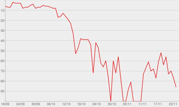 Chart progress graph for 1989