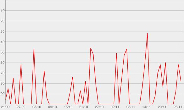 Chart progress graph for Q