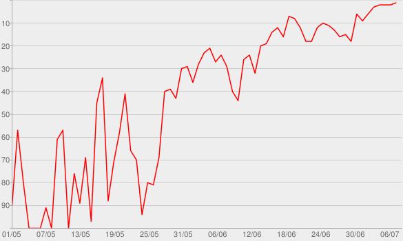 Chart progress graph for Jerusalem (feat. Nomcebo Zikode)