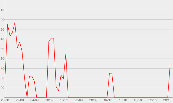 Chart progress graph for Te Quemaste