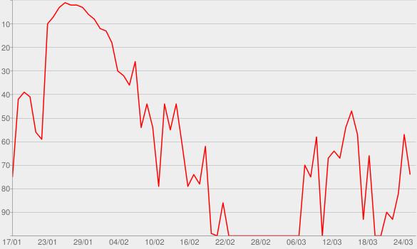 Chart progress graph for NDR Info - Geronimo