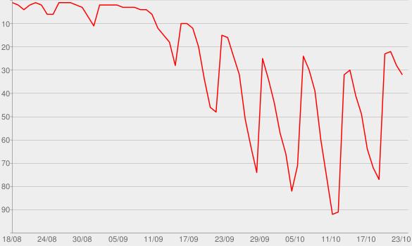 Chart progress graph for Spencer & Vogue