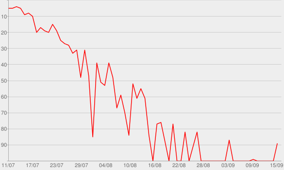 Chart progress graph for Everybody's Wigging Out