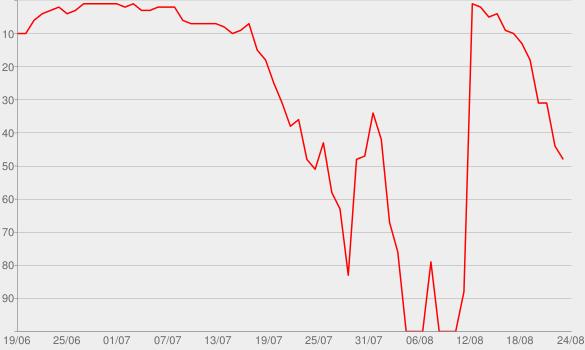 Chart progress graph for MegaHits - Sommer 2015