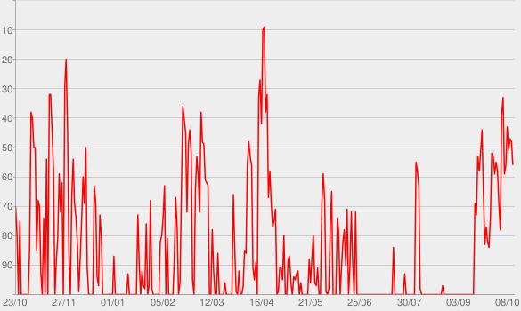 Chart progress graph for DAS PODCAST UFO