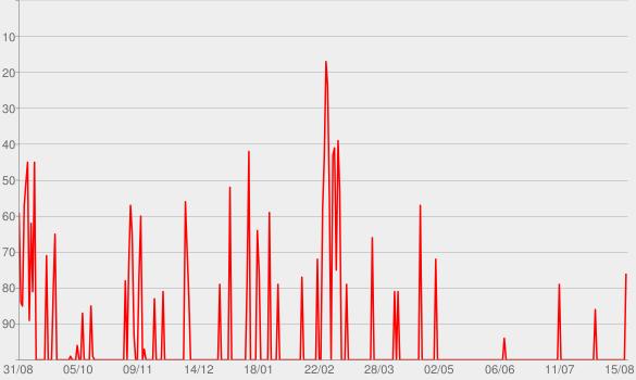 Chart progress graph for Sie wollten Wasser doch kriegen Benzin