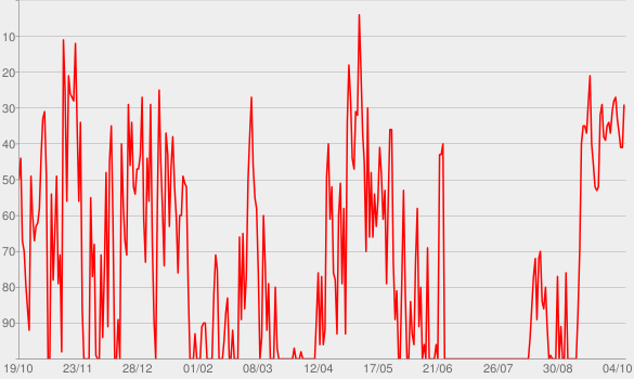Chart progress graph for Le Feuilleton