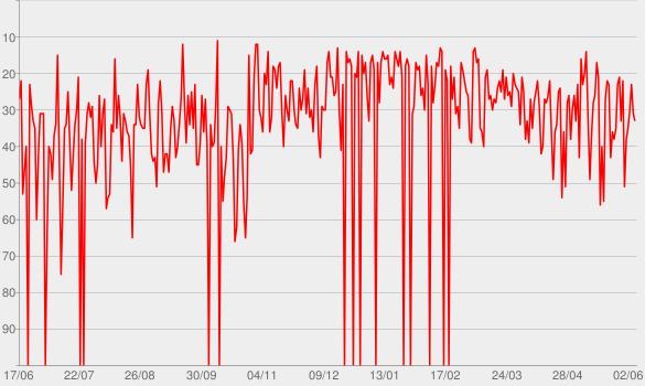 Chart progress graph for Sambô