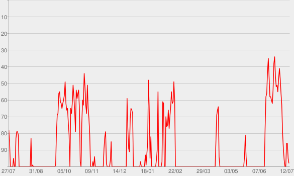 Chart progress graph for Throughline
