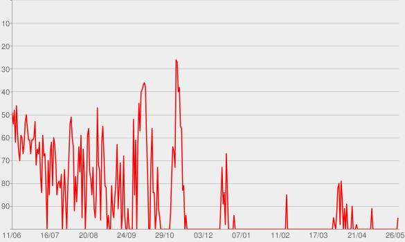 Chart progress graph for Beautiful Crazy