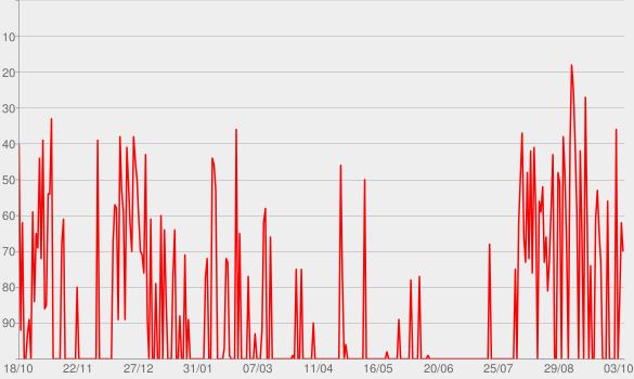 Chart progress graph for Somebody's Dead