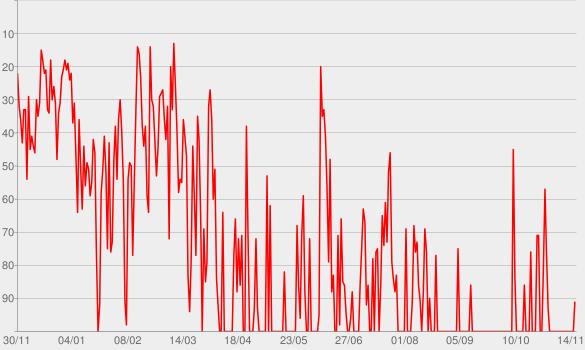 Chart progress graph for La grenade