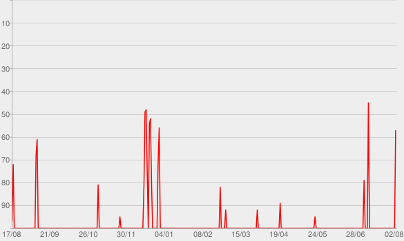 Chart progress graph for Hammerbarn