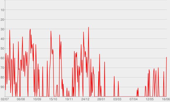 Chart progress graph for Le temps est bon