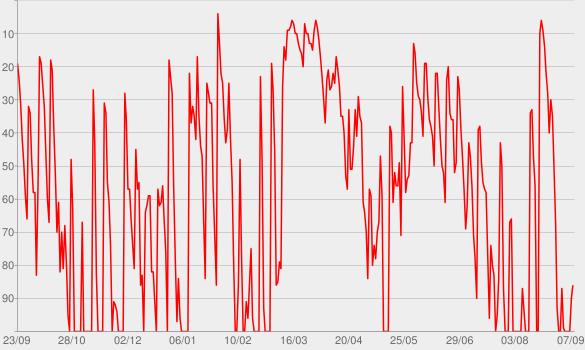 Chart progress graph for Isso é Fantástico
