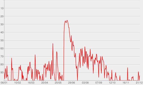 Chart progress graph for Serial Killers