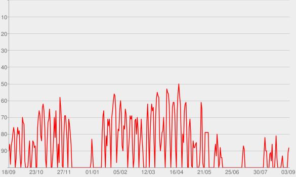 Chart progress graph for The Breakfast Club