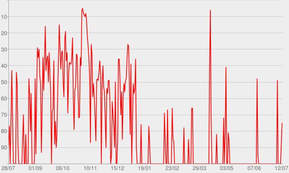 Chart progress graph for Perfecto