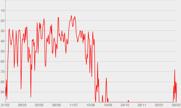 Chart progress graph for Lunatic