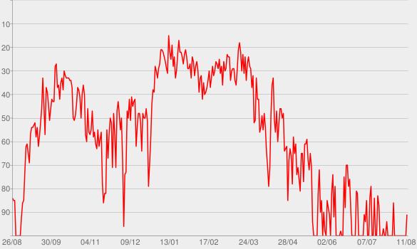 Chart progress graph for Shotgun