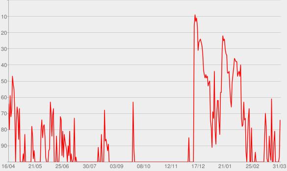 Chart progress graph for ocean eyes