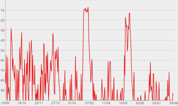 Chart progress graph for Der Politik-Podcast - Deutschlandfunk