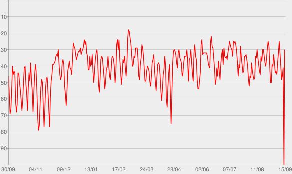 Chart progress graph for Hidden Brain