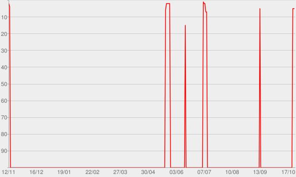 Chart progress graph for mono.