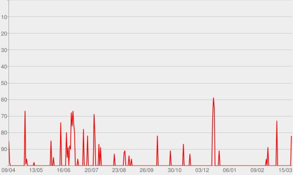 Chart progress graph for Believer