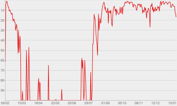 Chart progress graph for Celebration