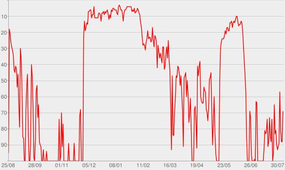 Chart progress graph for Ao Ponto (podcast do jornal O Globo)