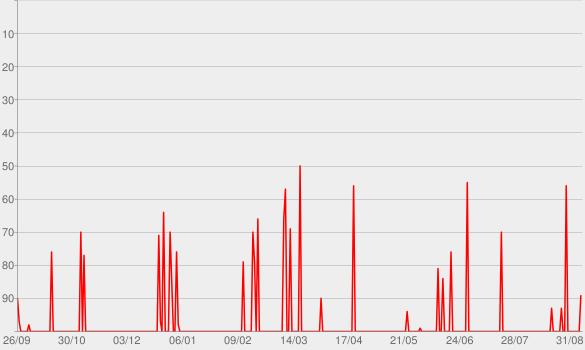 Chart progress graph for Evolve