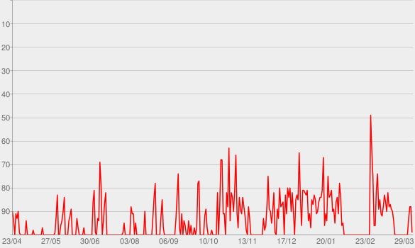 Chart progress graph for Sorriso 15 Anos (Ao Vivo)