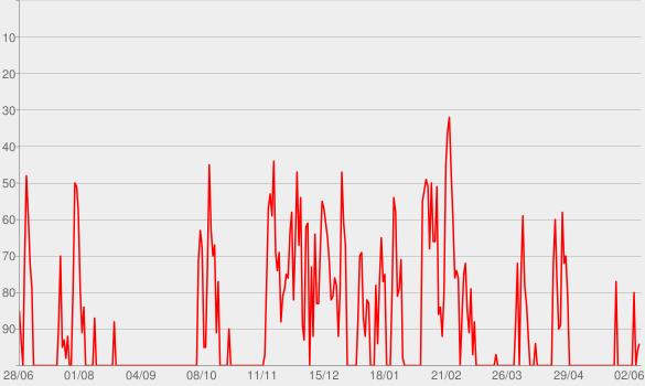 Chart progress graph for POUCAS