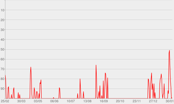 Chart progress graph for Perfect