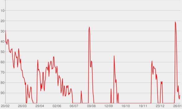 Chart progress graph for rockstar (feat. 21 Savage)