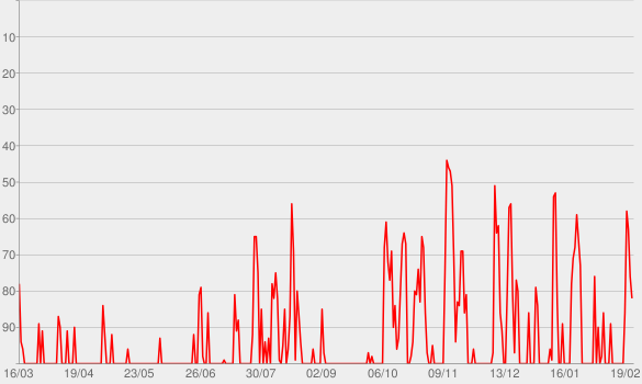 Chart progress graph for True Crime Podcast: Wahre Verbrechen