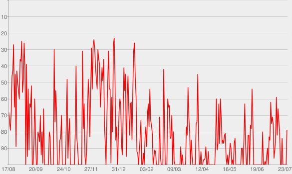 Chart progress graph for Neuro Persuasão Cast