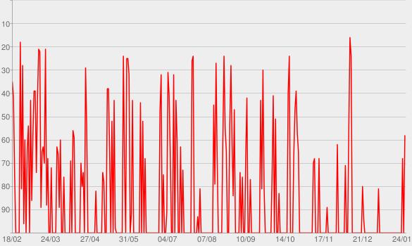 Chart progress graph for Havana (feat. Young Thug)