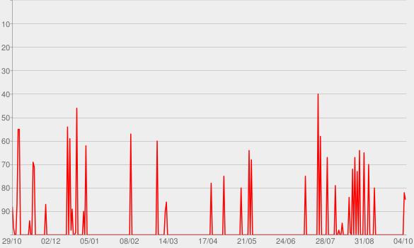 Chart progress graph for The Original