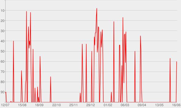 Chart progress graph for Gioventù bruciata