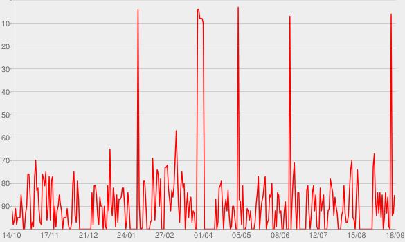 Chart progress graph for Bruno e Marrone: Acústico (Ao Vivo)
