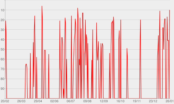 Chart progress graph for Vai Passar Mal