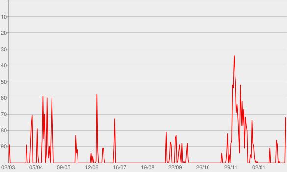 Chart progress graph for NDR Hörspiel Box