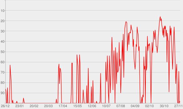Chart progress graph for Erwin Pelzig - BAYERN 3