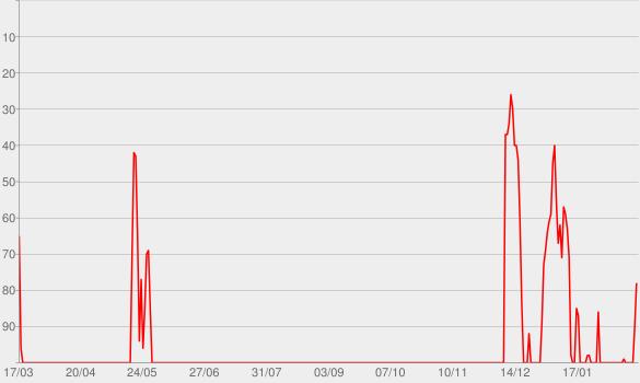 Chart progress graph for The Dream